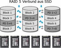 showimage RecoveryLab Aschaffenburg: Erfolgreiche RAID5-Datenrettung aus SSD-Verbund