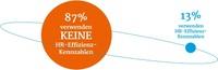 Haufe-Studie zeigt: Personalcontrolling bleibt in den meisten Unternehmen auf der Strecke