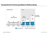 Elektroautos: Batterien noch zu schwer