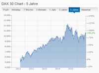 Umgang mit Börsenpsychologie