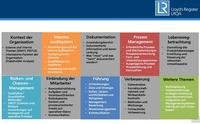 Die neuen LRQA - Workshops sind verfügbar.