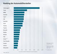 CCI-Index: Tesla macht Druck auf klassische Autobauer