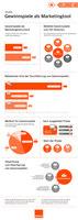Neue Studie der EMIRAT AG belegt: Gewinnspiele sind ein beliebtes Marketinginstrument
