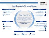 Neue Lösung gleicht Datenverkehr mit Level 3 Threat Intelligence ab und priorisiert Mitigation-Maßnahmen für Kunden