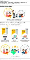 Konsumbarometer 2015 - Europa