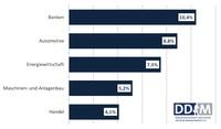 Mittelständische Unternehmen: Banken, Automotive und Energiewirtschaft stehen vor größten Herausforderungen