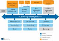 RTI bietet Software-Konnektivitätsplattform für das IIoT