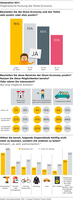 showimage Share Economy: Generation 50+ wagt sich heran