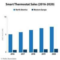 Parks Associates: Bis 2020 werden die Verkaufszahlen für intelligente Thermostate in Westeuropa 1Million Einheiten übersteigen