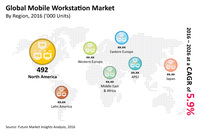 Workstation Market: North America will Continue to Dominate Global Revenues