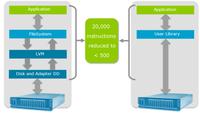Neo4j 3.1: Fundamentale Graphtechnologie für vernetzte Unternehmen