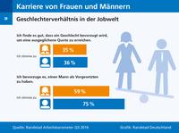 Frauen wollen keine Vorzugsbehandlung im Job