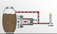 Seitenkanalverdichter - Erzeugung von Biogas