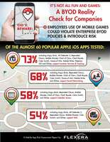 Pokemon GO oder No Go? Sicherheitsrisiken von mobilen Spiele-Apps für Unternehmen