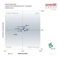 Experton klassifiziert HEAT Software als Rising Star bei Industrial Security