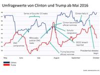 US-Präsidentschaftswahl 2016 - Spielplatz der Hacker