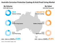Australia Corrosion Protective Coatings and Acid Proof Lining Market to Witness Steady Growth