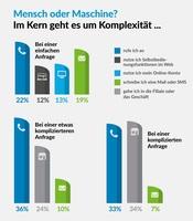 Kunden-Service und Kommunikationskanäle: Internationale Studie von Verint zeigt Präferenzen
