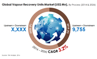 Vapour Recovery Units Market Growth to Remain Moderate through 2026