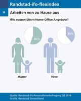 Home-Office vor allem bei berufstätigen Müttern beliebt