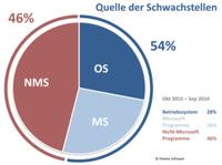 Country Report Deutschland: Sicherheitsrisiko eine Frage des Betriebssystems