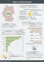 Infografik der AGRAVIS Raiffeisen AG zum Raps in Deutschland