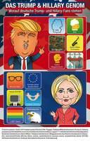 US-Wahl 16: Merkel-Fans würden Clinton wählen