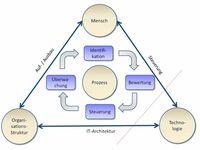 Dem IT-Notfall vorbeugen - effektives Disaster Recovery