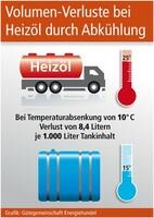 Heizöl verliert durch Abkühlung an Volumen