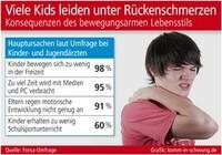 Viele Kids leiden unter Rückenschmerzen