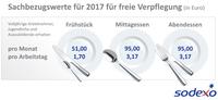 Bundesrat erhöht Sachbezugswerte für Sodexo Restaurantschecks - Mitarbeiterverpflegung 2017 bis zu 1379,40 Euro steuerfrei