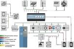 PV Speicher mit integrierter Smart Home Komponente