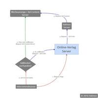 Entwicklung einer Anti-AdBlock Software
