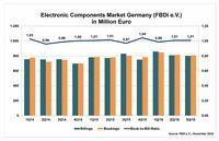 Deutsche Bauelemente-Distribution in Q3/2016