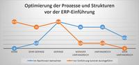 Organisatorische Umstrukturierungen vor ERP-Einführung unterschätzt