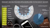 Riskant: Die Deutschen speichern ihre Fotos nicht sicher