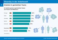 Gemischte Teams in Deutschland weniger beliebt