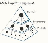 Strategisches Multiprojektmanagement: Die Zollner Elektronik AG führt die DIN 69909 weltweit ein