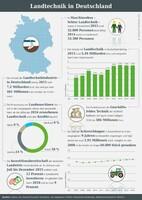 Infografik der AGRAVIS Raiffeisen AG zur Landtechnik in Deutschland