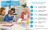 thyssenkrupp-Studie zu barrierefreiem Wohnen: Deutsche beschäftigen sich viel zu spät mit Wohnsituation im Alter