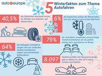 Sicher Fahren: Winterreifen-Tipps von Auto Europe