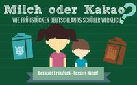Neue Studie zu Milch und Kakao: wie frühstücken Deutschlands Schüler wirklich?