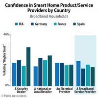Parks Associates: 10 bis 15 % aller Breitband-Haushalte in Westeuropa vertrauen ihrem Breitbandserviceanbieter bezüglich Smart-Home-Produkten oder -Services