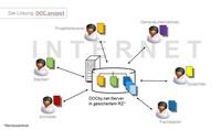 Entscheidungshilfen zur Auswahl eines Projektkommunikationssystems