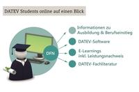 DATEV Students online: Praxisorientierte Qualifizierung für Studierende