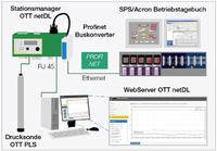 Direkt und digital: Datenlogger OTT netDL integriert hydrologische Messsysteme und Prozessleittechnik