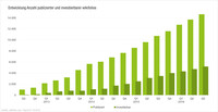wikifolio.com: Viertes Wachstumsjahr in Folge