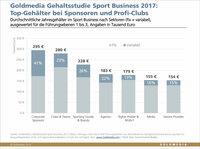 """""""Fußball regiert die Welt"""" und auch die Gehälter im Sport Business"""