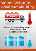 Volumen-Verluste bei Heizöl durch Abkühlung