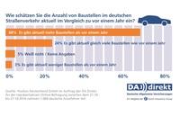 Repräsentative Studie: Autofahrer sehen sich durch Baustellen gefährdet